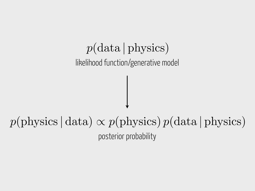 p(data | physics) likelihood function/generativ...