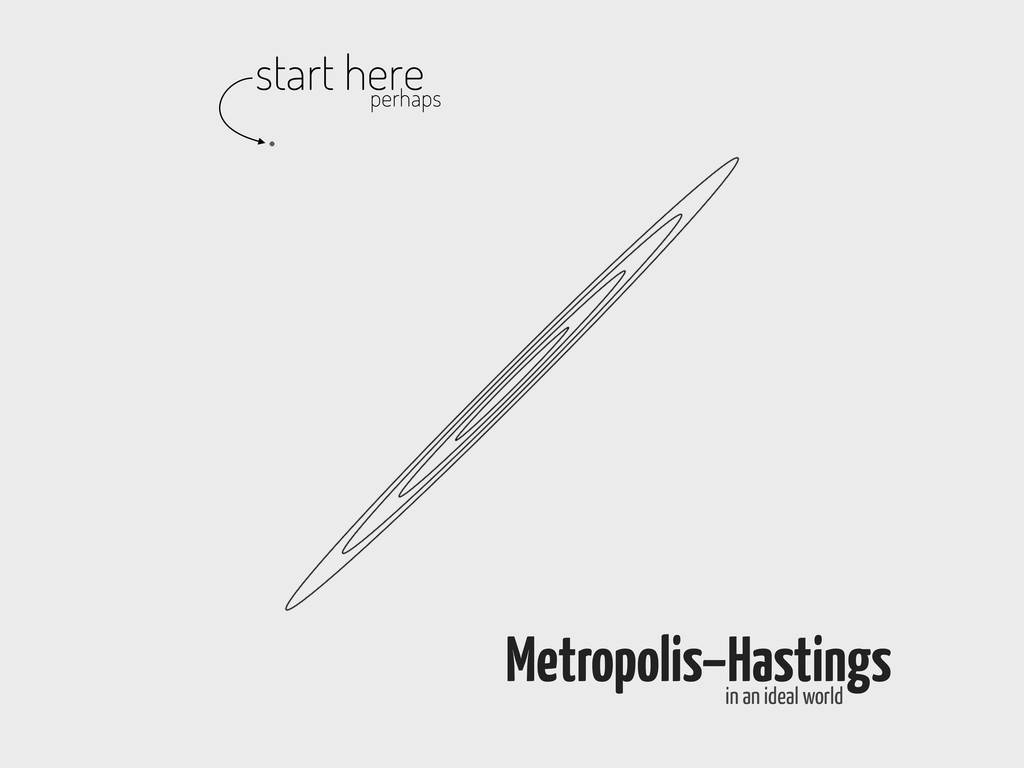 start here perhaps Metropolis–Hastings in an id...