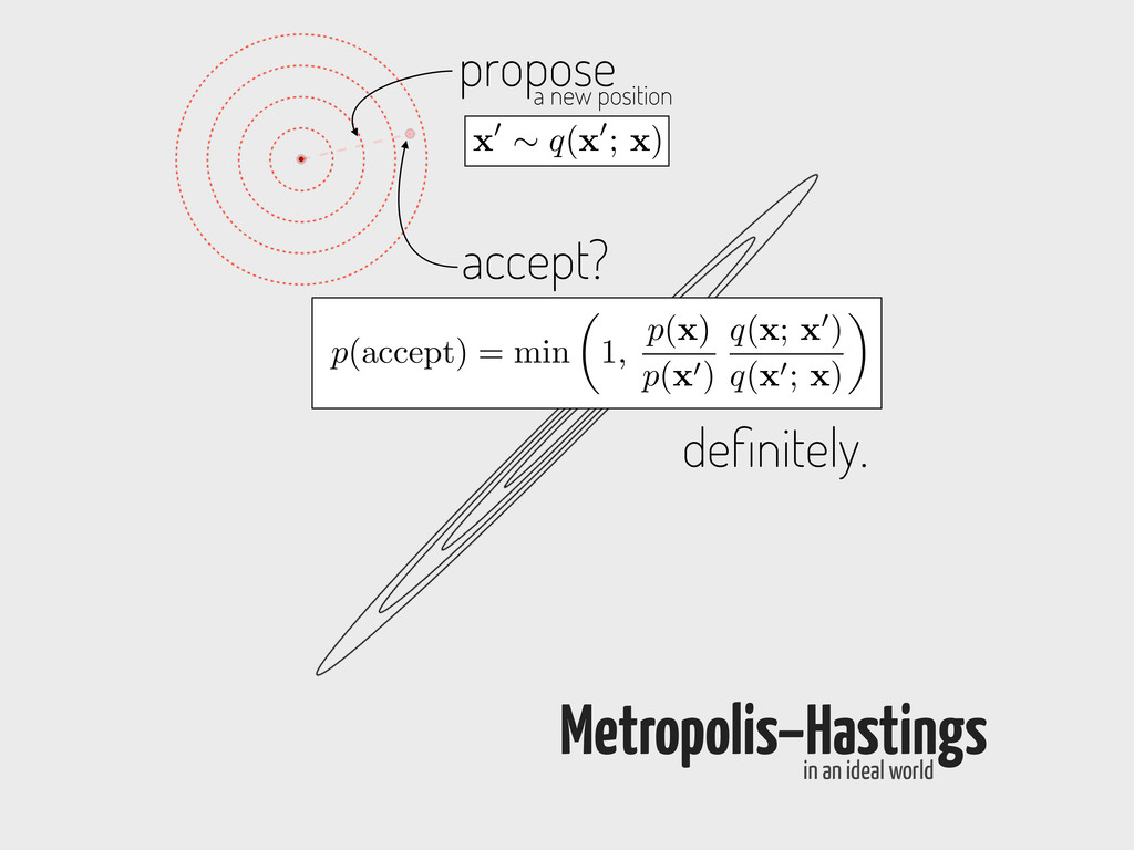 propose a new position Metropolis–Hastings in a...