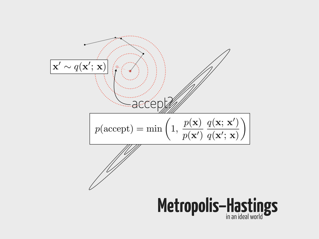 Metropolis–Hastings in an ideal world x 0 ⇠ q( ...
