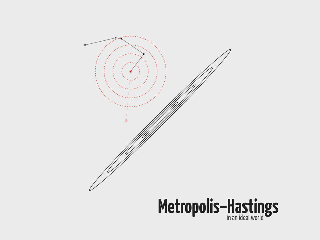 Metropolis–Hastings in an ideal world