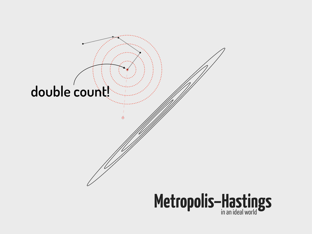 double count! Metropolis–Hastings in an ideal w...