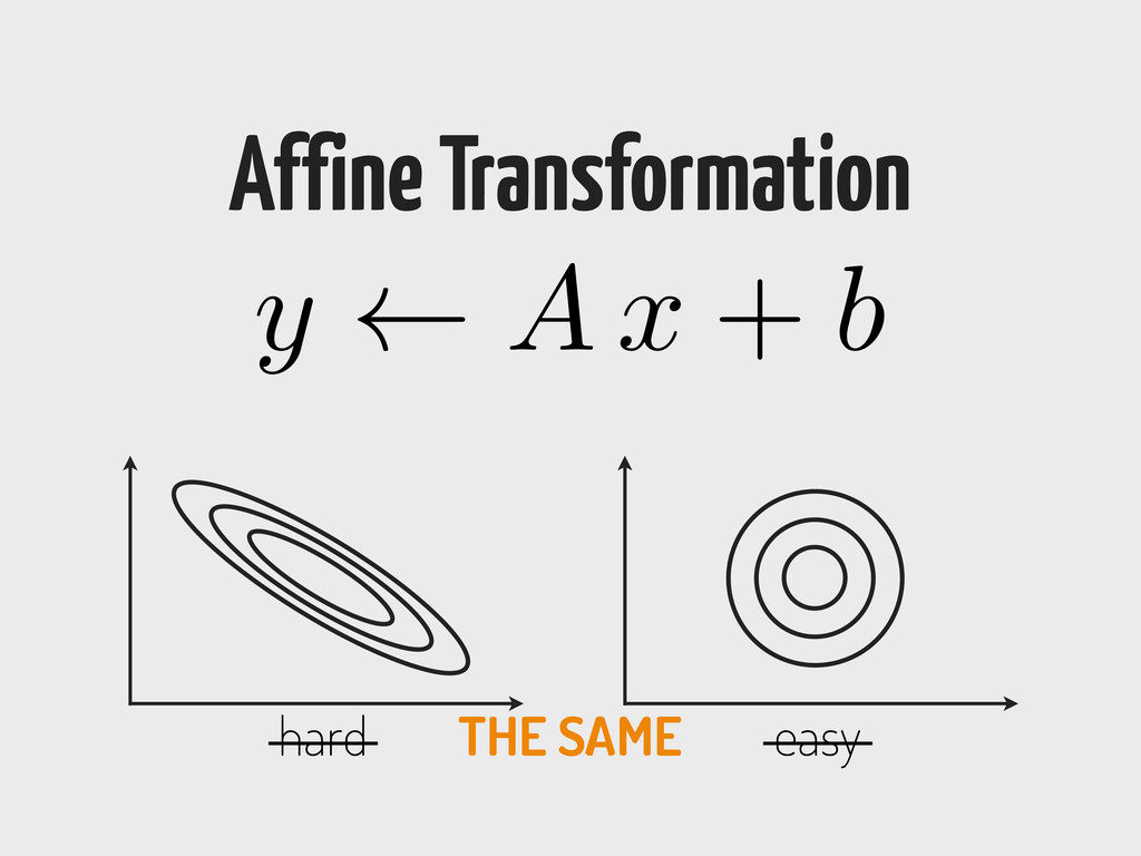 y A x + b Affine Transformation hard easy THE S...