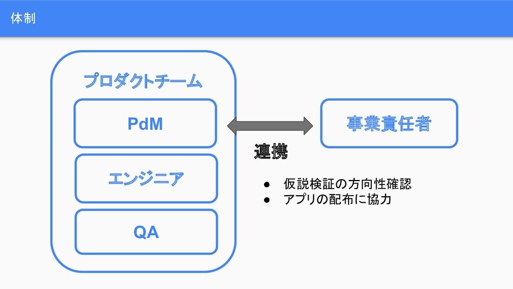 体制 事業責任者 PdM エンジニア QA プロダクトチーム 連携 ● 仮説検証の方向性確認 ...