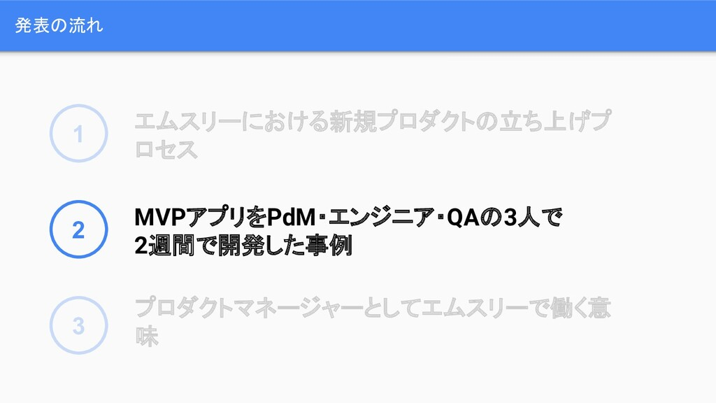 発表の流れ 1 2 3 エムスリーにおける新規プロダクトの立ち上げプ ロセス MVPアプリをP...