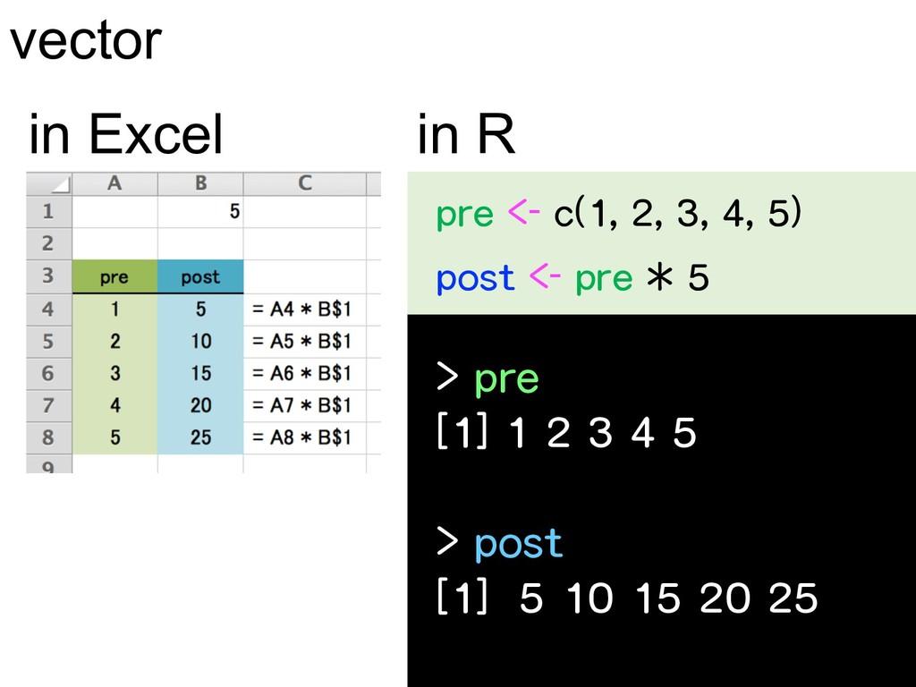 vector in R in Excel pre <- c(1, 2, 3, 4, 5) po...