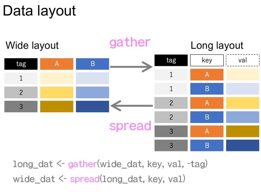 long_dat <- gather(wide_dat, key, val, -tag) wi...