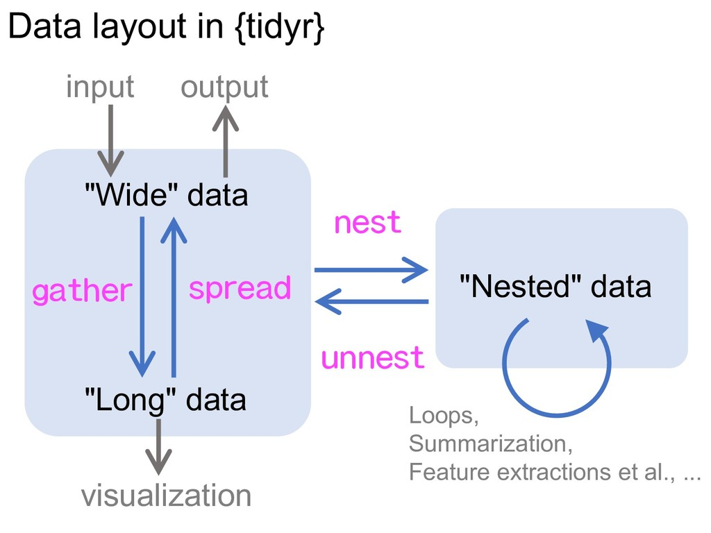 """Wide"" data ""Nested"" data ""Long"" data nest unne..."