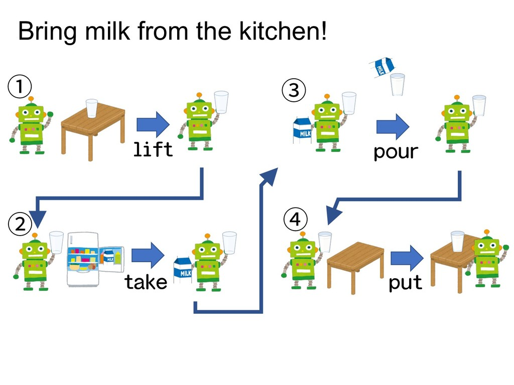 ① ② ③ ④ lift take pour put Bring milk from the ...