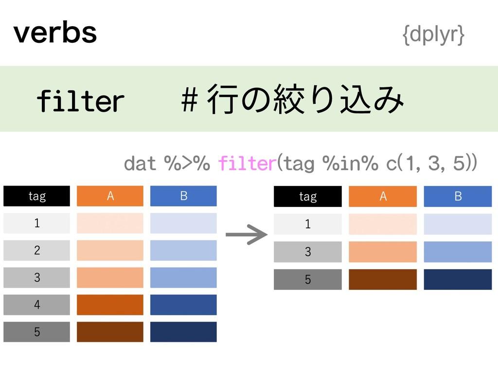 WFSCT {dplyr} filter # ⾏の絞り込み dat %>% filter(ta...