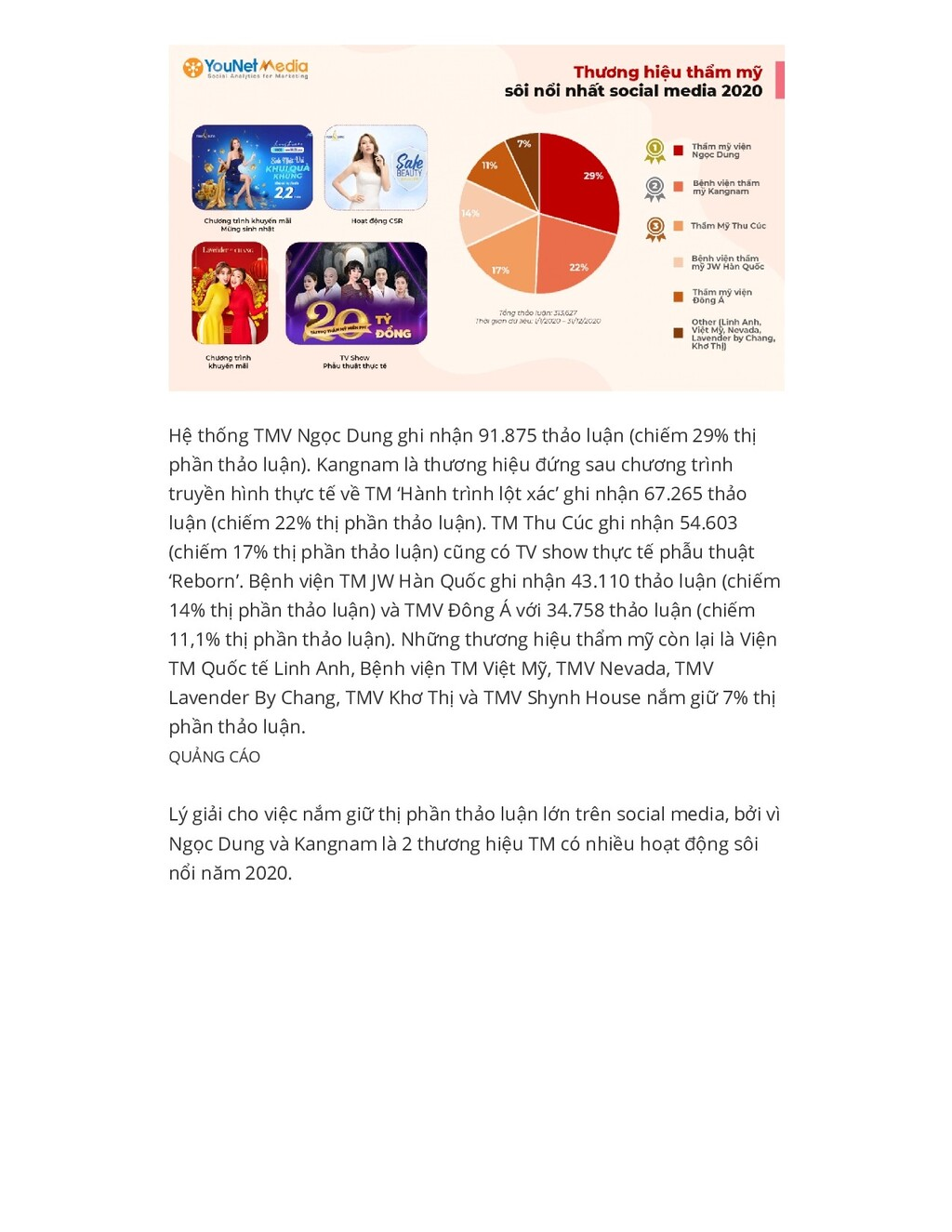 Hệ thống TMV Ngọc Dung ghi nhận 91.875 thảo luậ...