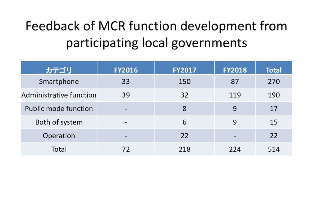 Feedback of MCR function development from parti...