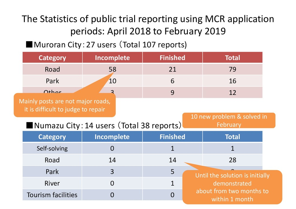 The Statistics of public trial reporting using ...
