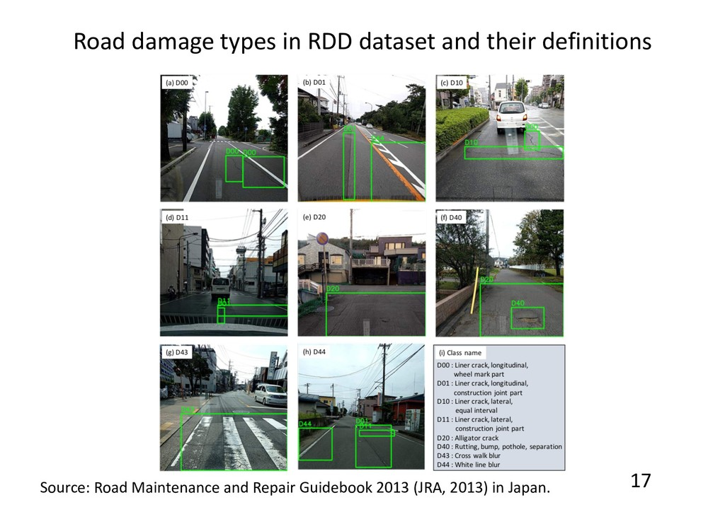 17 Road damage types in RDD dataset and their d...