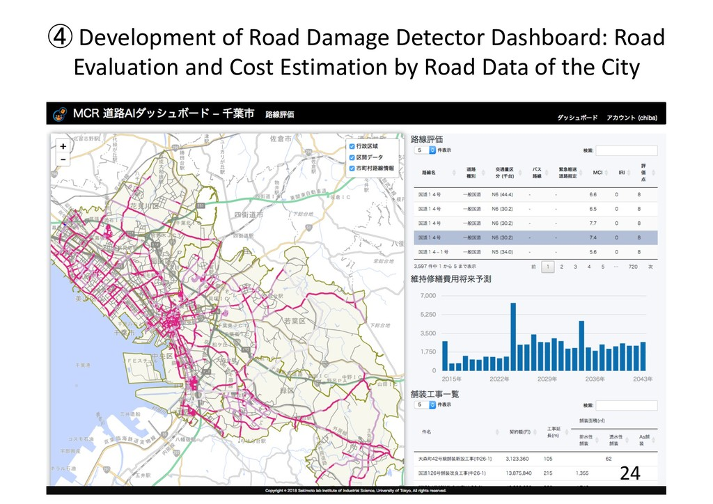 ④ Development of Road Damage Detector Dashboard...
