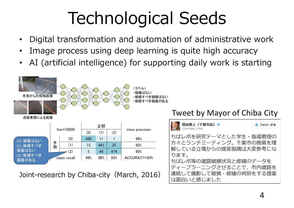 Technological Seeds • Digital transformation an...