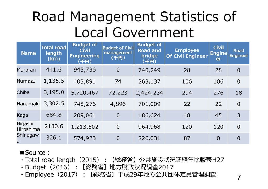 Road Management Statistics of Local Government ...