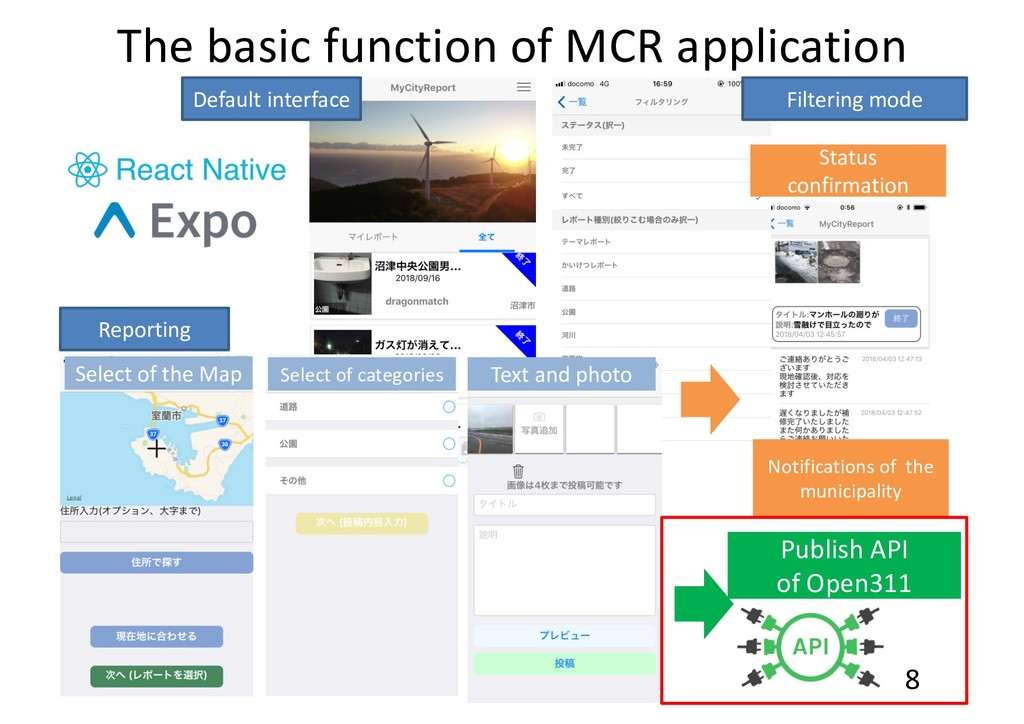 The basic function of MCR application Default i...