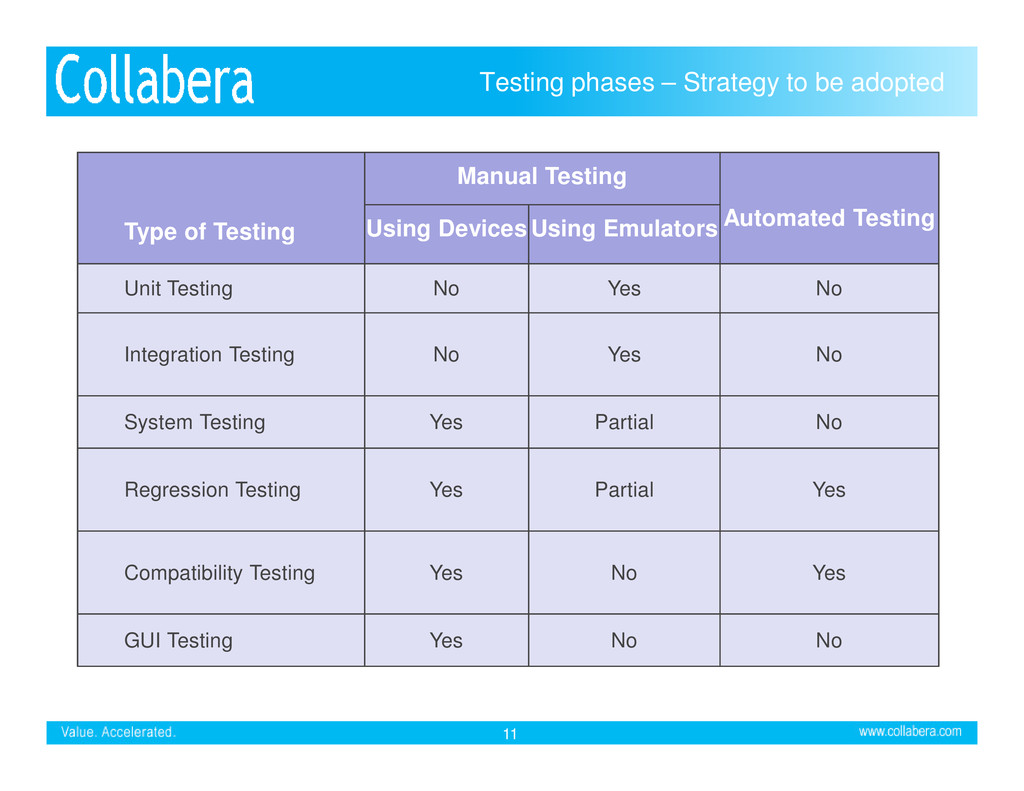 Testing phases – Strategy to be adopted Type of...