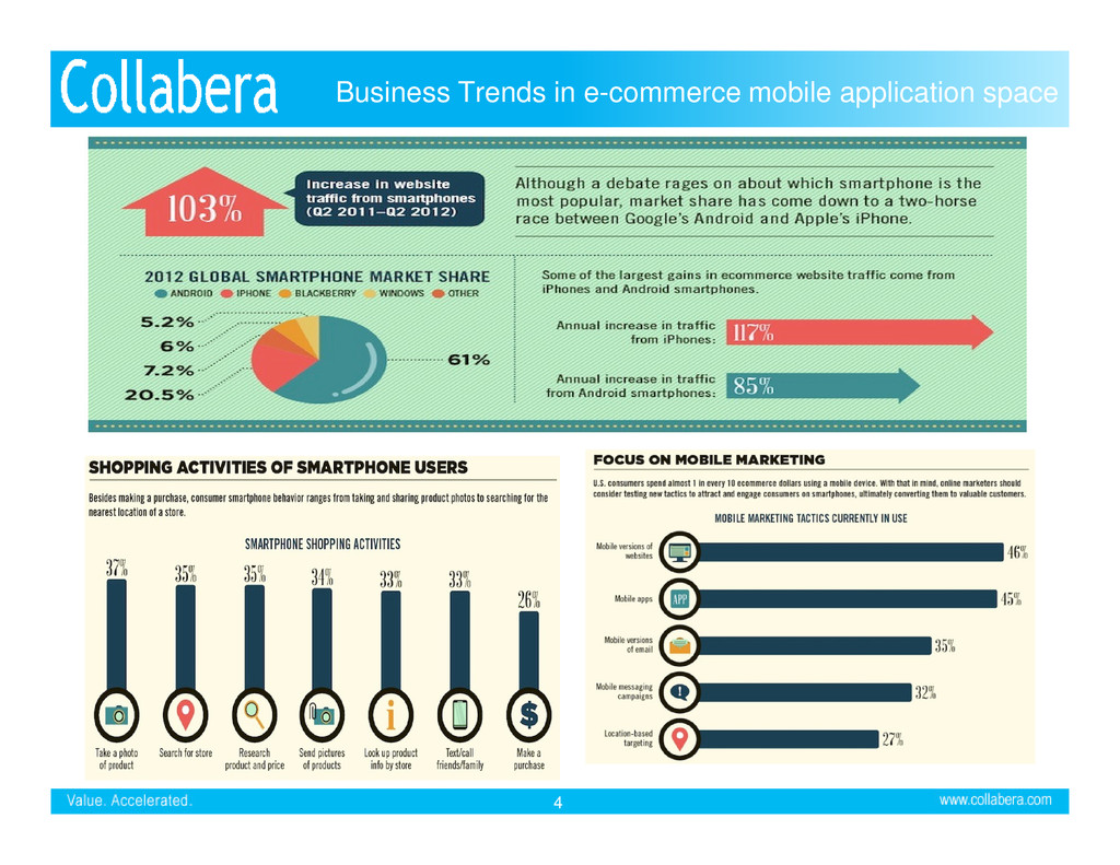 Business Trends in e-commerce mobile applicatio...