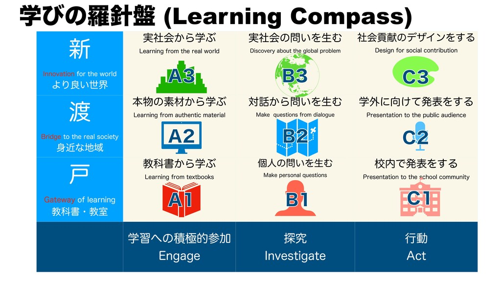 ֶͼͷཏ൫ (Learning Compass) ৽ *OOPWBUJPOGPSUIF...