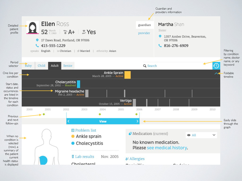 Detailed patient profile Period selector One lin...