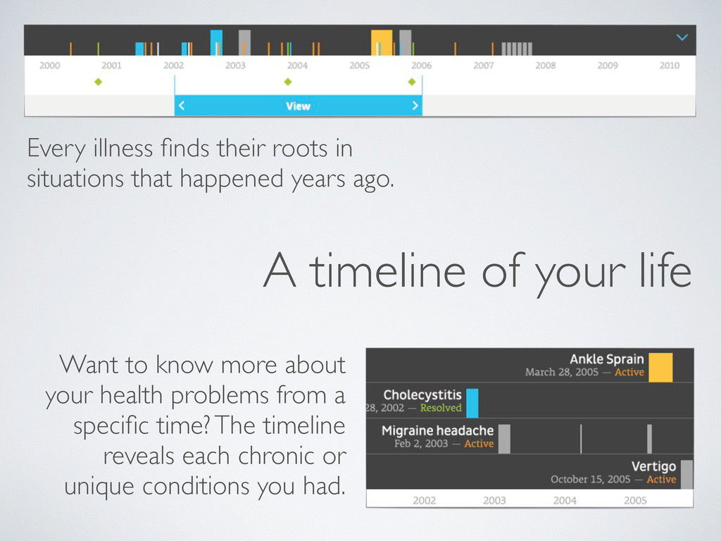 A timeline of your life Every illness finds thei...