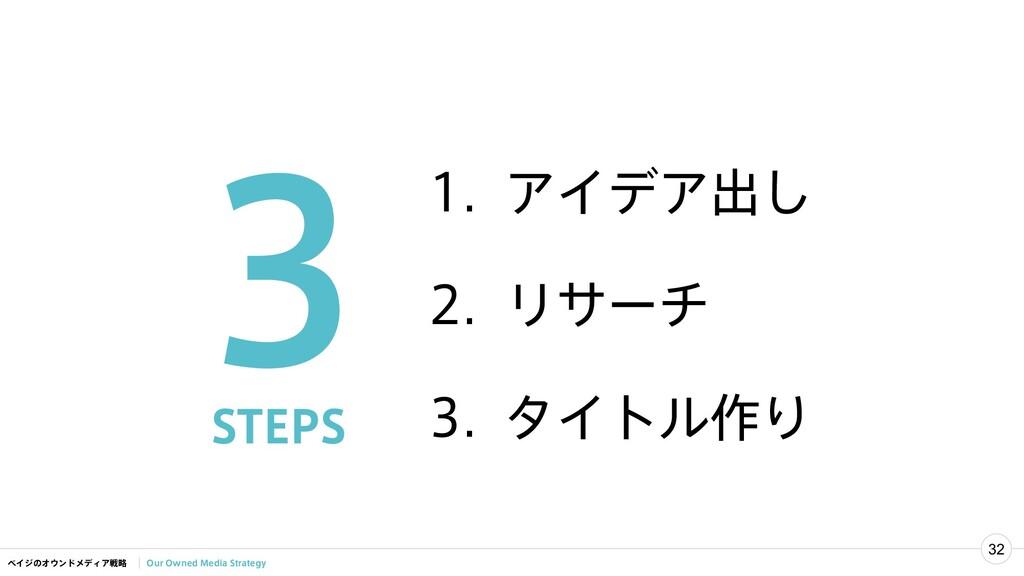 ベイジのオウンドメディア戦略 32 Our Owned Media Strategy 1. ア...