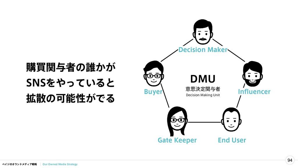 ベイジのオウンドメディア戦略 94 Our Owned Media Strategy DMU ...