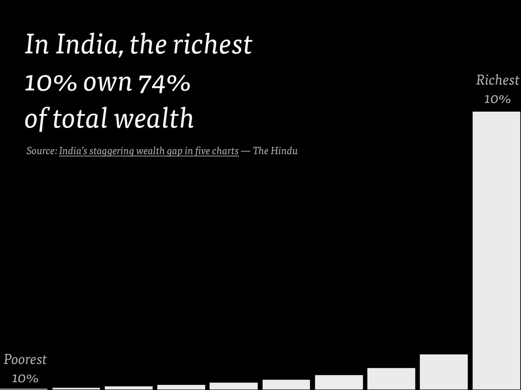 Poorest 10% Richest 10% In India, the richest 1...