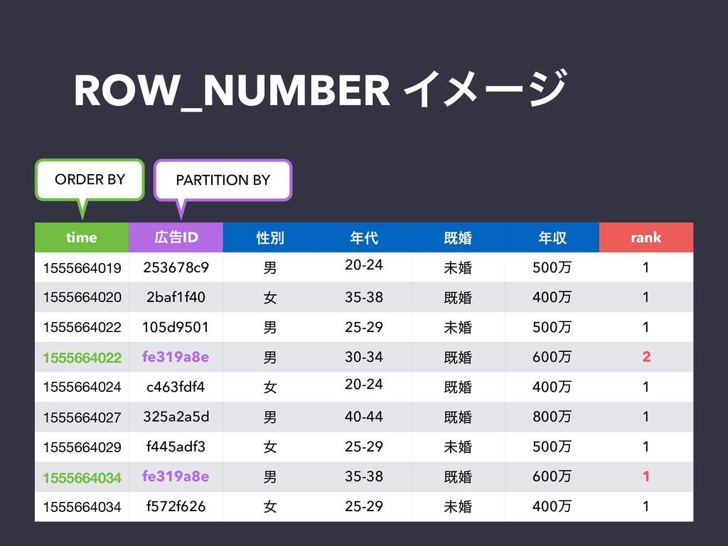 ROW_NUMBER Πϝʔδ time ࠂID ੑผ  طࠗ ऩ rank 1555...