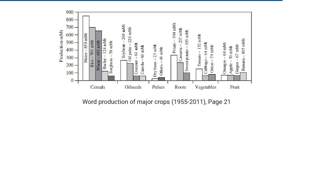 Word production of major crops (1955-2011), Pag...