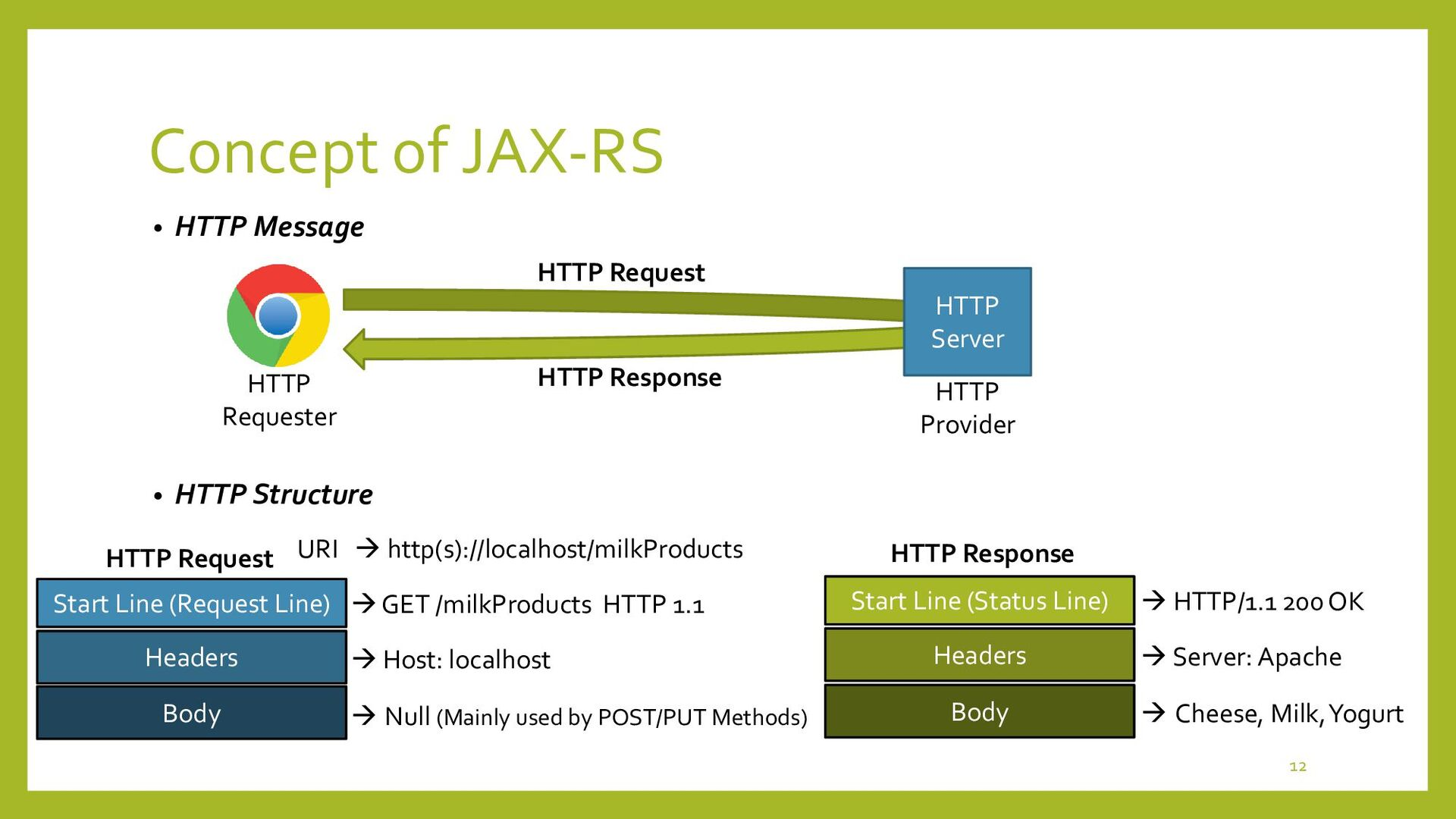 Concept of JAX-RS • What is RESTful Web Service...