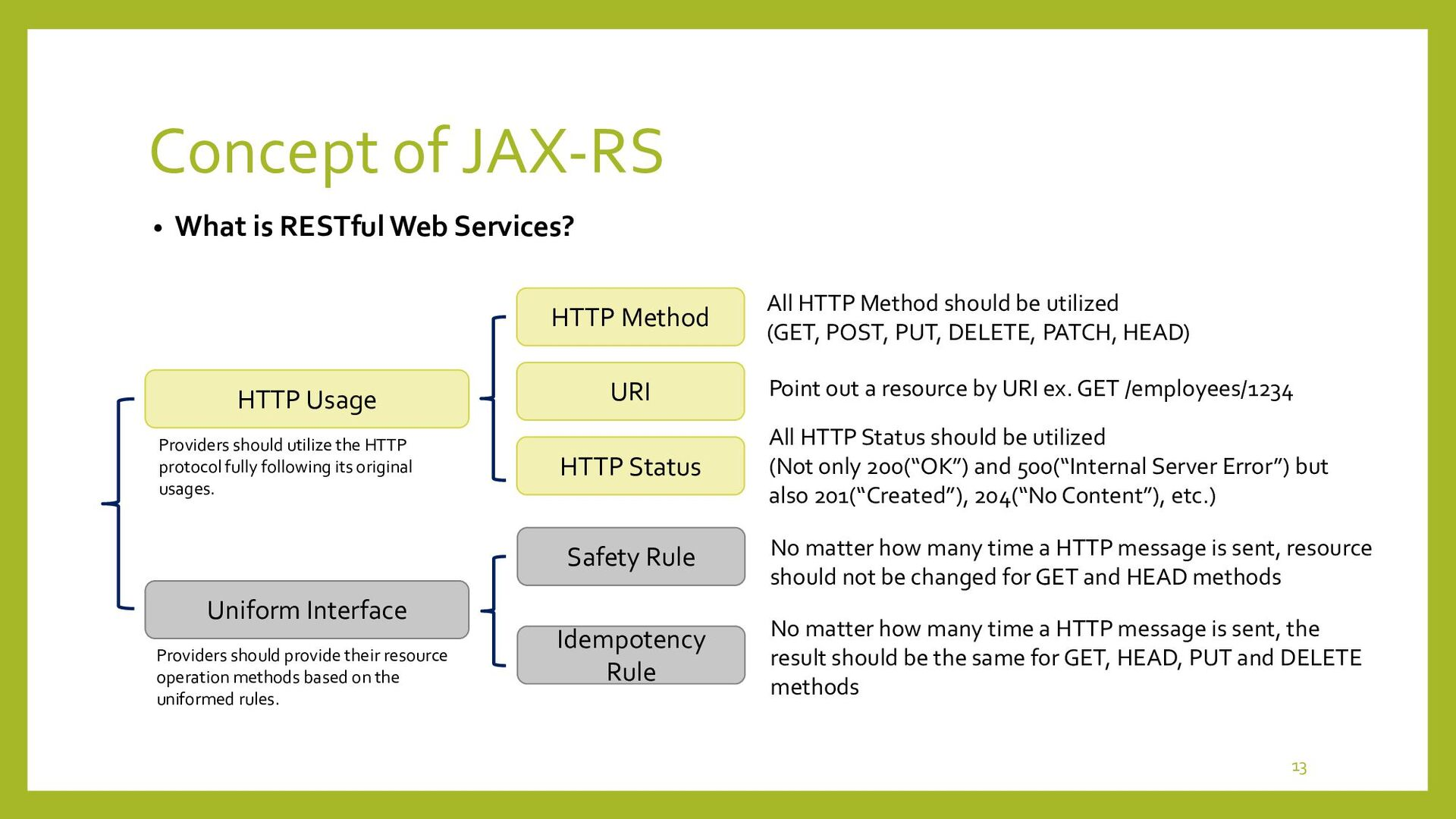 Concept of JAX-RS • Architecture of JAX-RS 13 R...