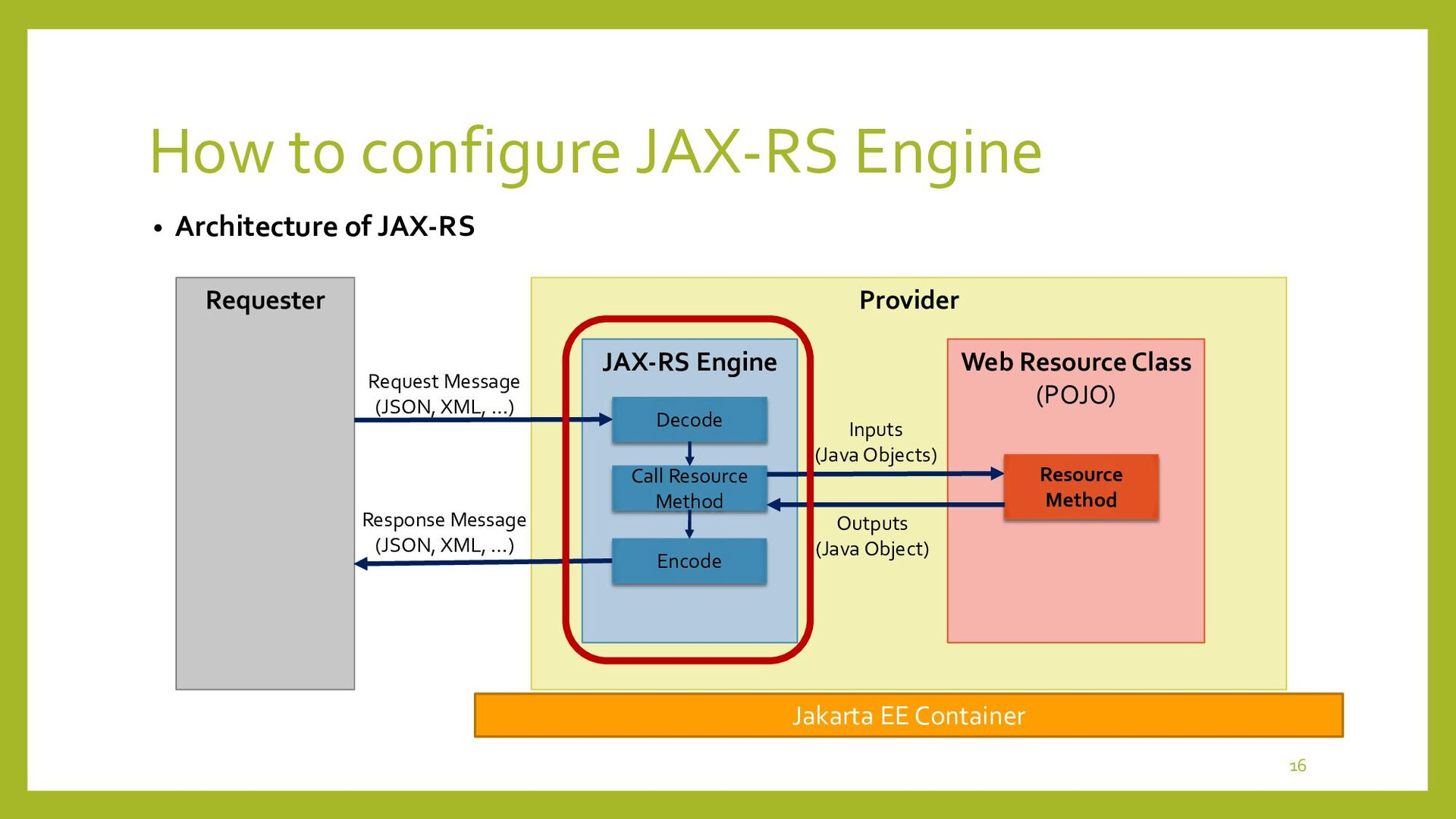 How to configure JAX-RS Engine • What is Applic...