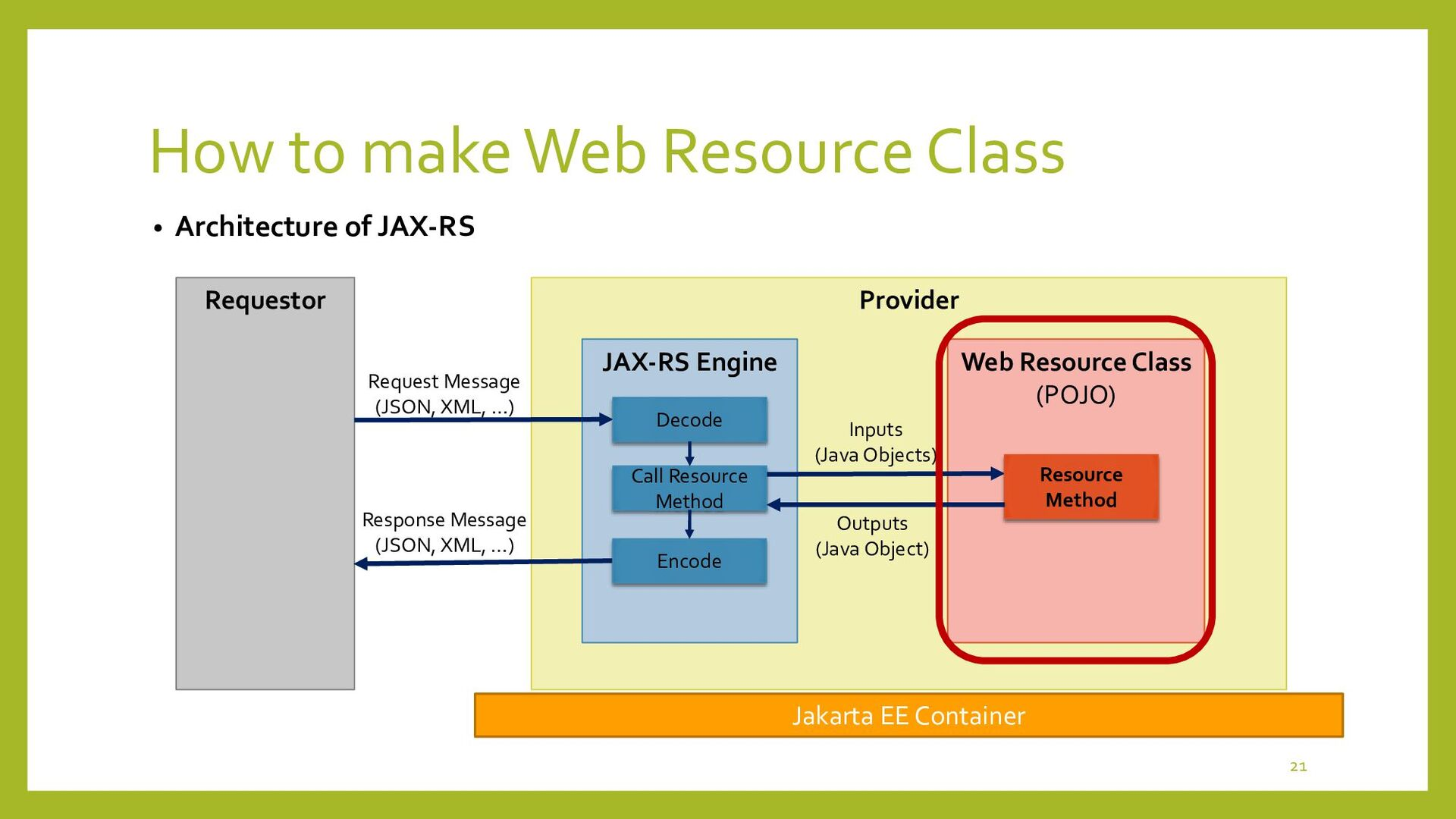How to make Web Resource Class • Programming fo...