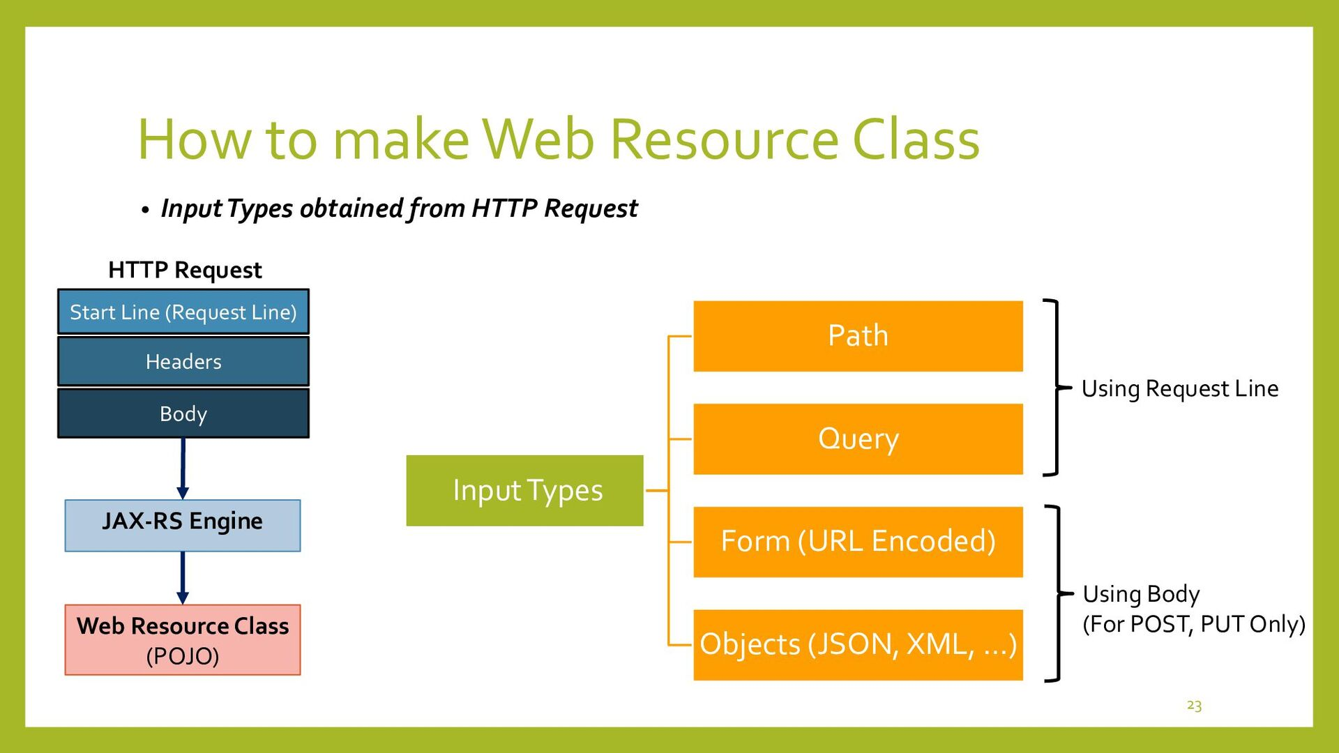 How to make Web Resource • How to obtain Path P...