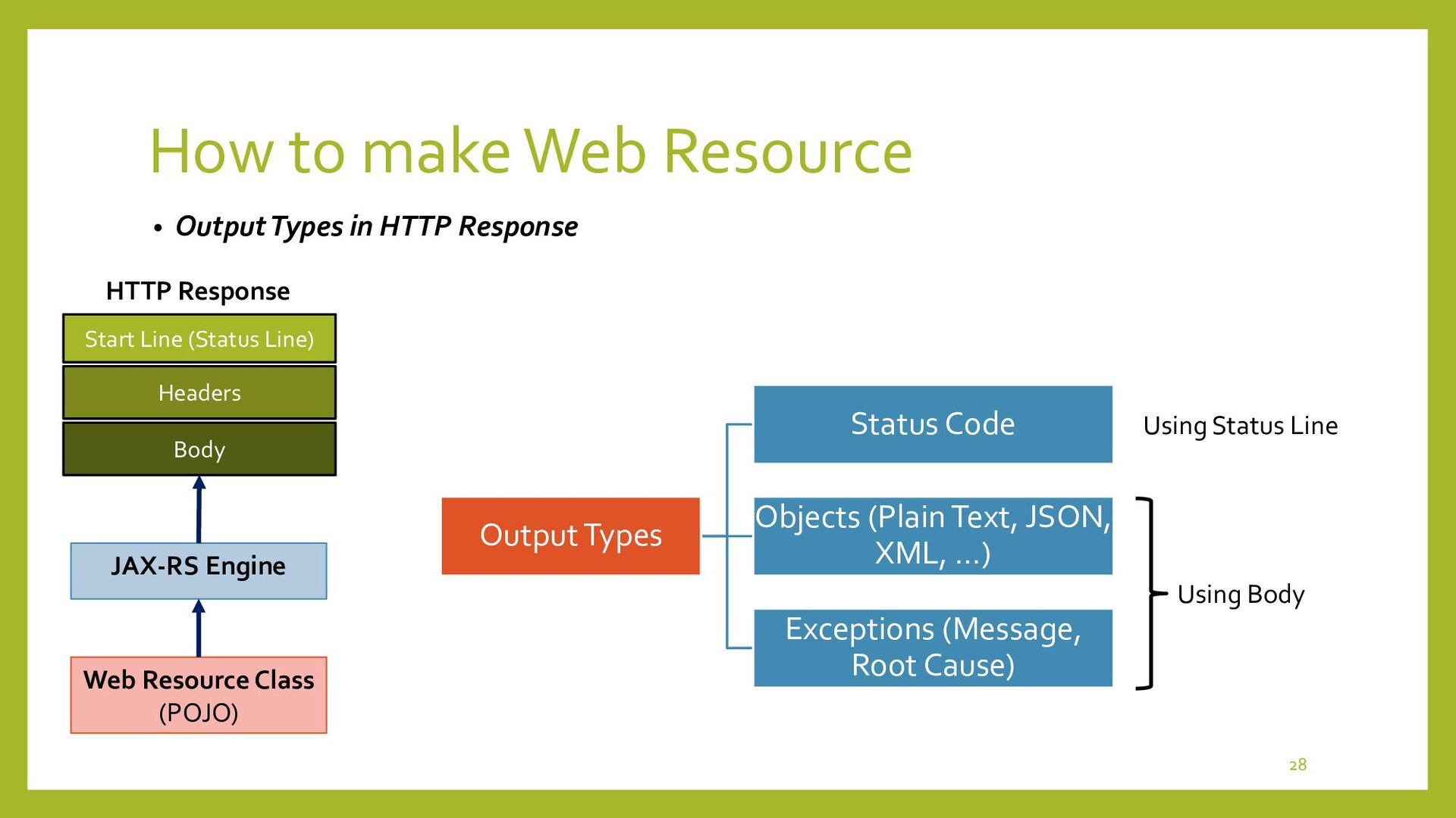 How to make Web Resource • How to return Object...