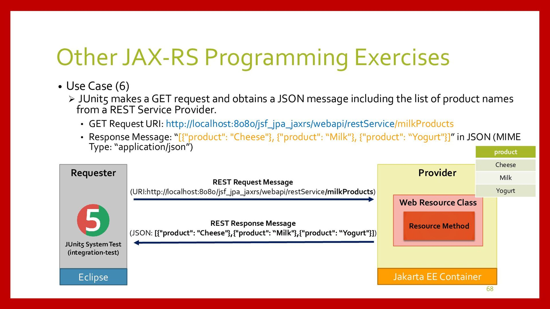 Requester Provider Other JAX-RS Programming • U...