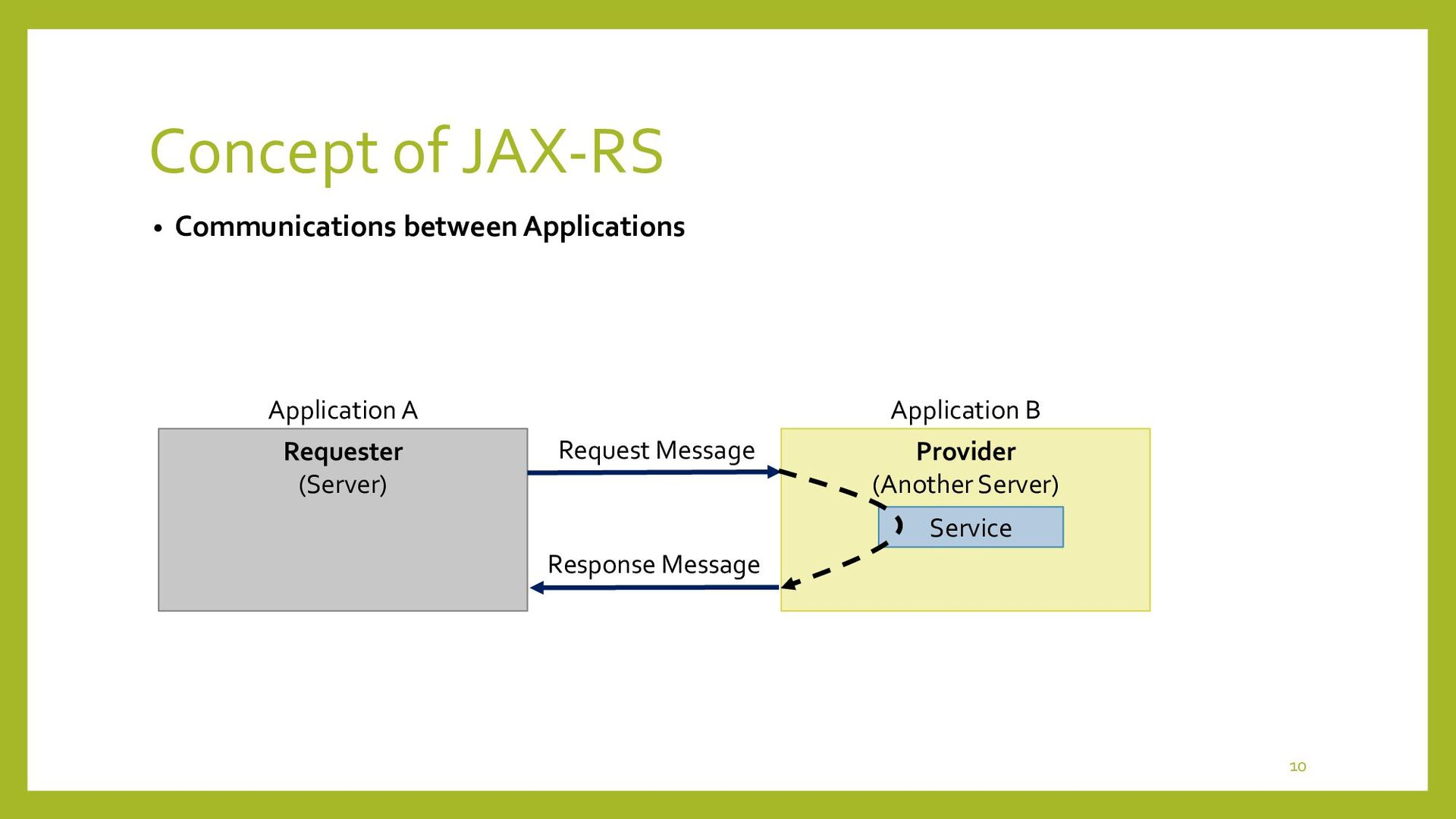 Concept of JAX-RS • Communication Technologies ...