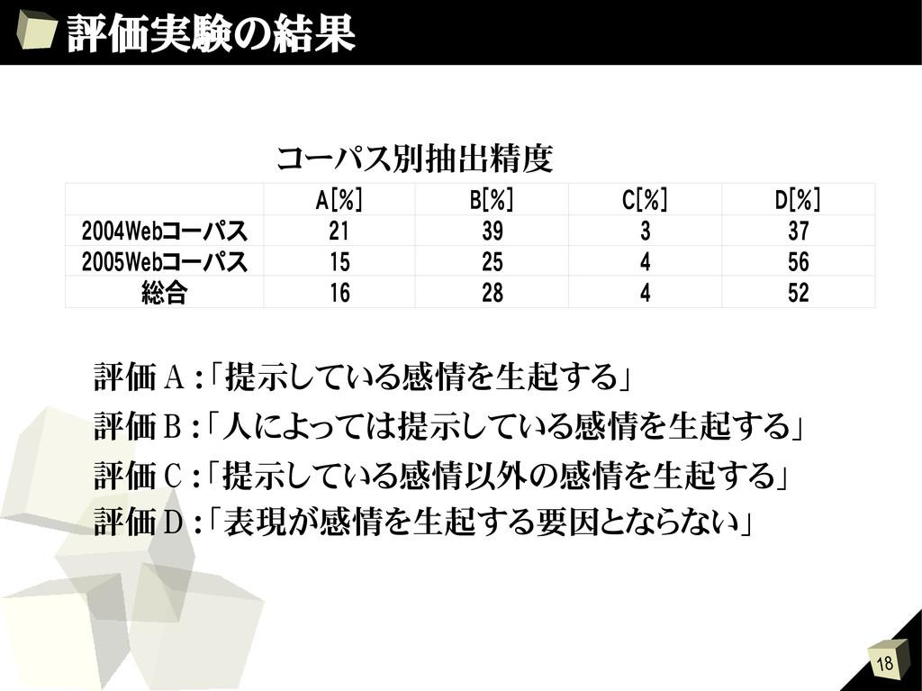 18 評価実験の結果 A[%] B[%] C[%] D[%] 21 39 3 37 15 25...