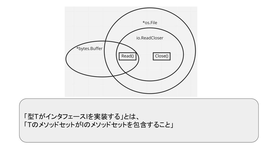 「型TがインタフェースIを実装する」とは、 「TのメソッドセットがIのメソッドセットを包含する...