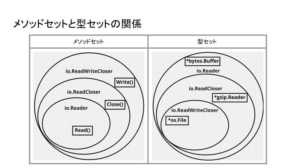 メソッドセットと型セットの関係 メソッドセット 型セット