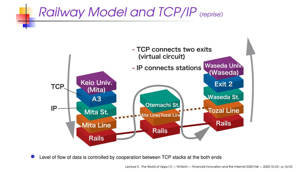 Railway Model and TCP/IP (reprise) Level of flow...