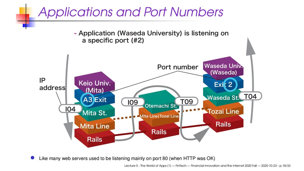Applications and Port Numbers 3BJMT 5P[BJ-JOF ...