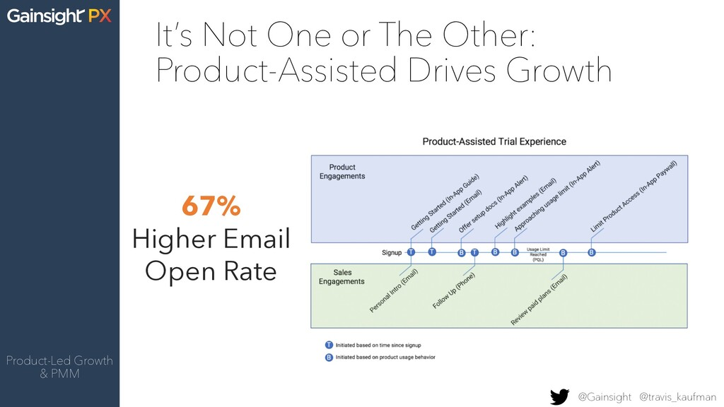 Product-Led Growth & PMM It's Not One or The Ot...