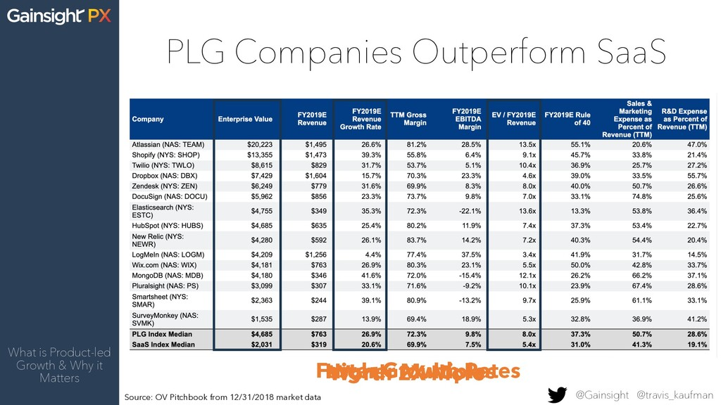 PLG Companies Outperform SaaS What is Product-l...