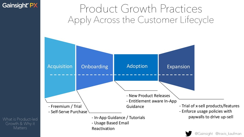 Product Growth Practices Apply Across the Custo...