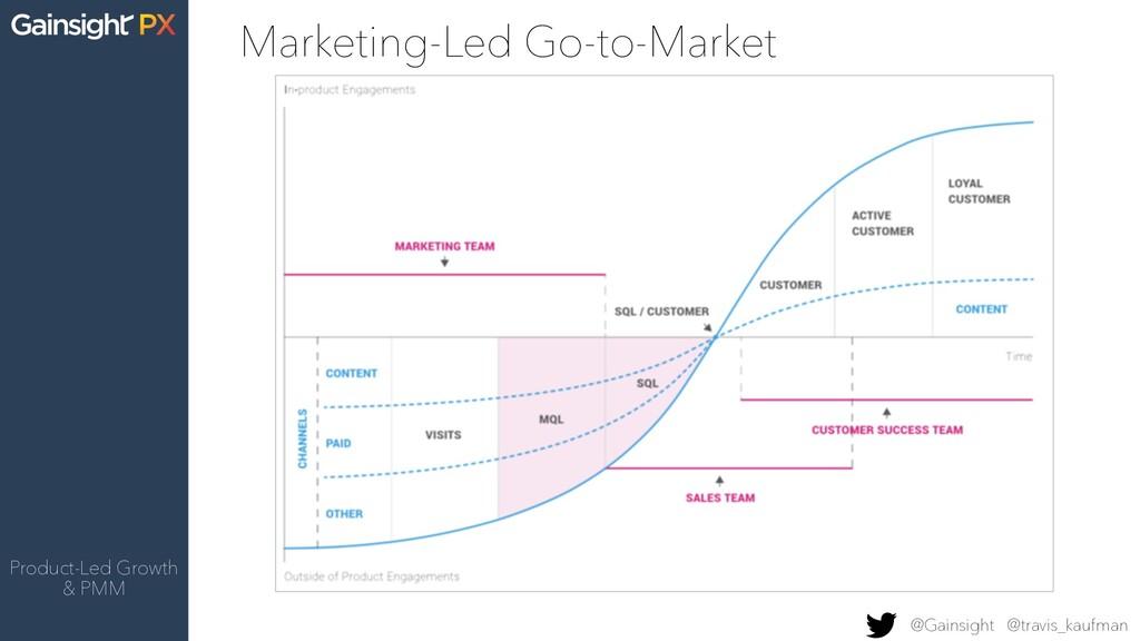 Product-Led Growth & PMM @Gainsight @travis_kau...