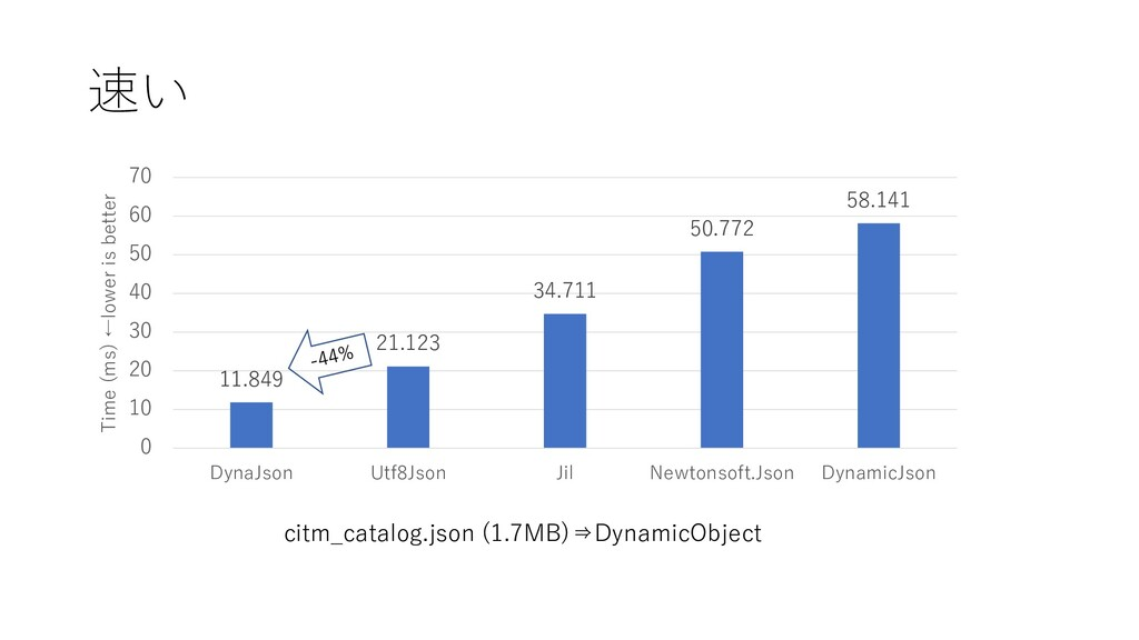 速い citm_catalog.json (1.7MB)⇒DynamicObject 11.8...